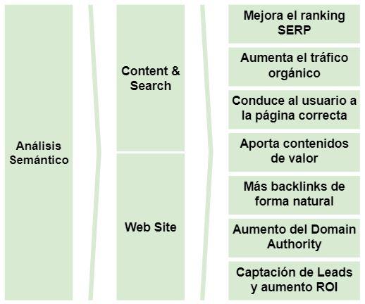 Estrategia análisis semántico