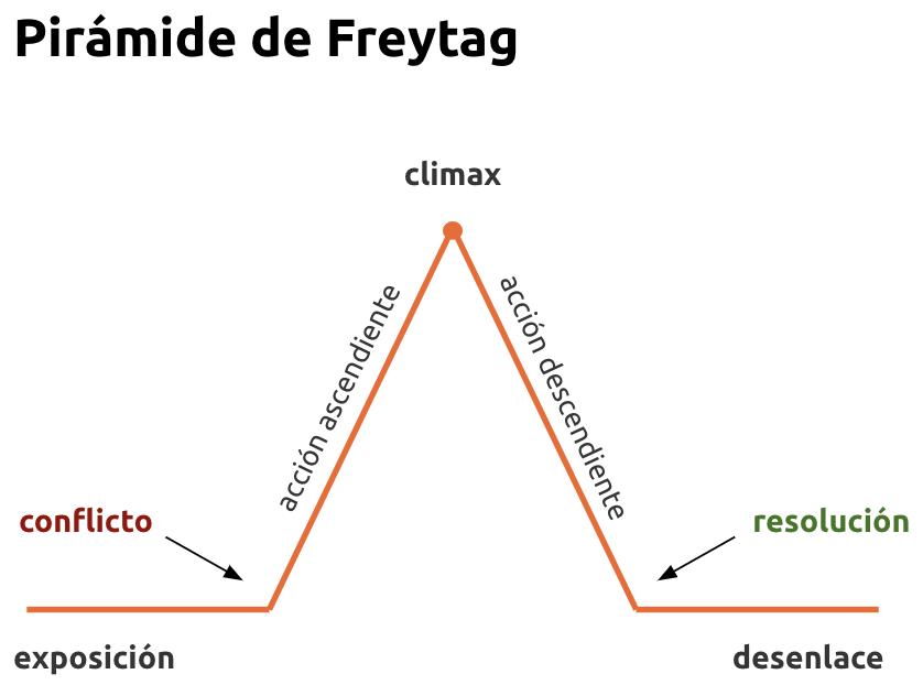 Imagen de la pirámide de Freytag