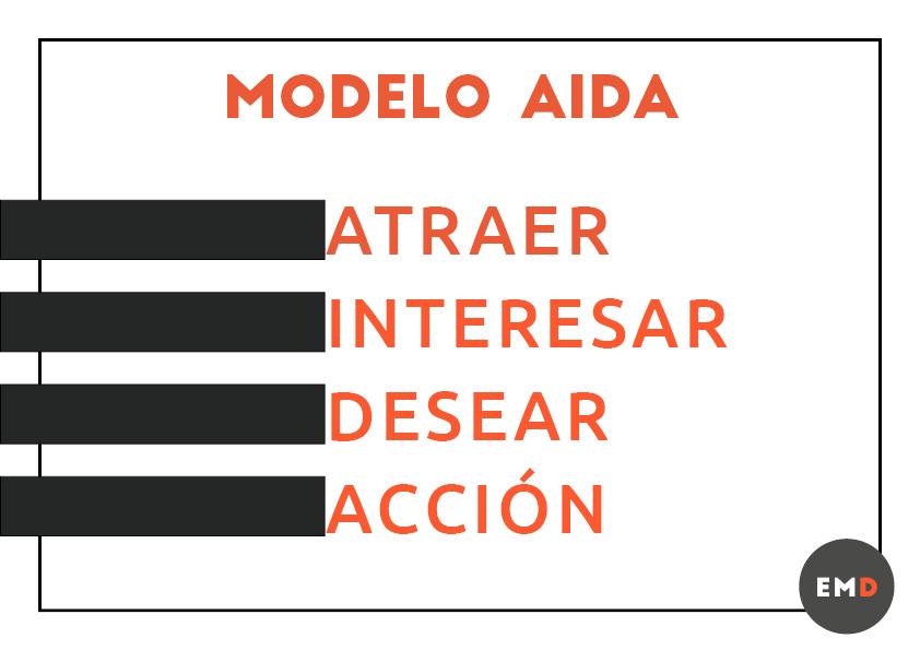 Entender-el-modelo-aida